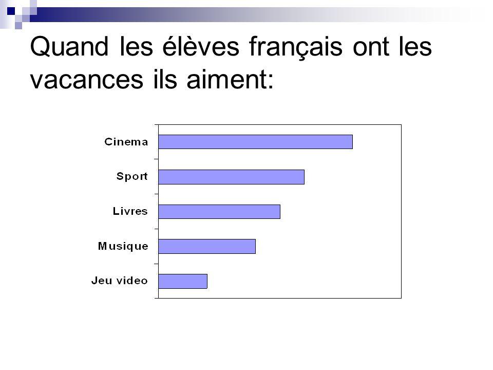Quand les élèves français ont les vacances ils aiment: