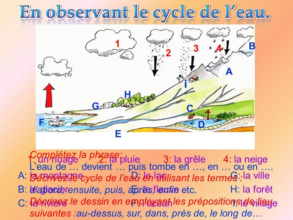 1: un nuage2: la pluie3: la grêle4: la neige A: la montagne B: le glacier C: la rivière D: le lac E: le fleuve F: locéan G: la ville H: la forêt I: le