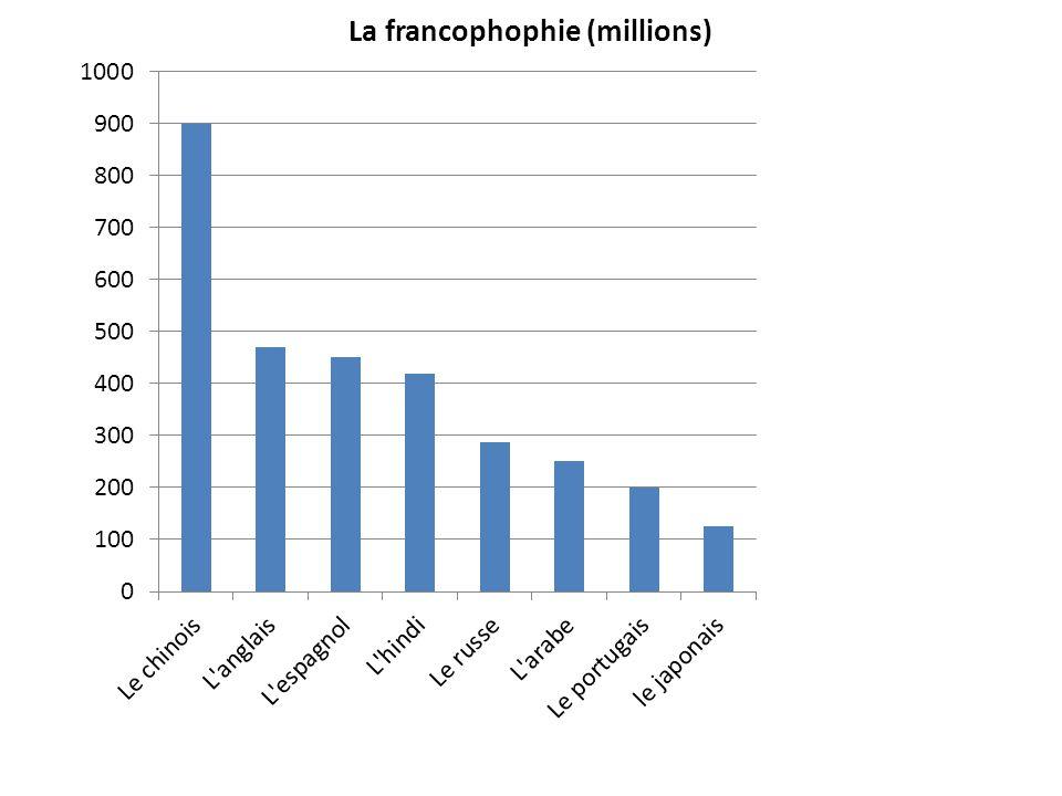 C´est sur le continent africain qu´il y a le nombre le plus important de francophones: près de 10% par rapport à sa population globale.