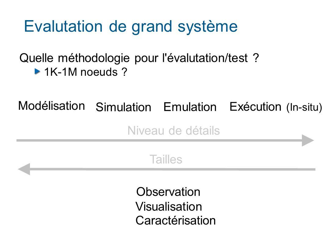 Evalutation de grand système Modélisation Simulation Emulation Exécution (In-situ) Quelle méthodologie pour l évalutation/test .