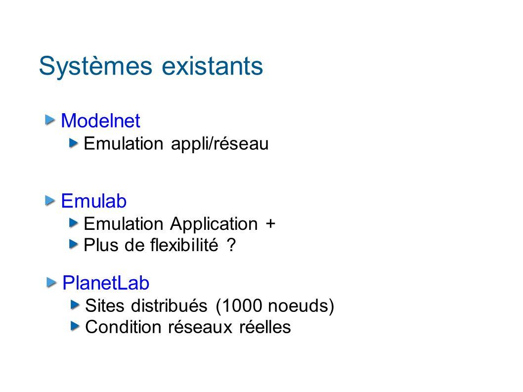 Systèmes existants Modelnet Emulation appli/réseau Emulab Emulation Application + Plus de flexibilité .