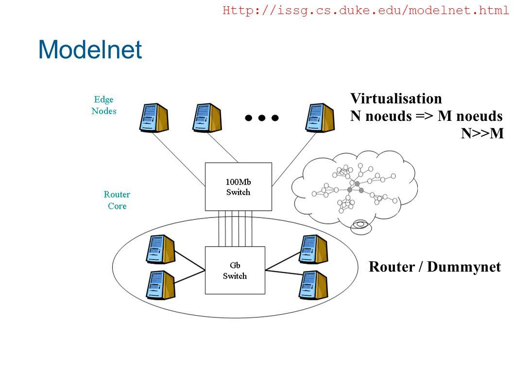 Modelnet Http://issg.cs.duke.edu/modelnet.html Router / Dummynet Virtualisation N noeuds => M noeuds N>>M