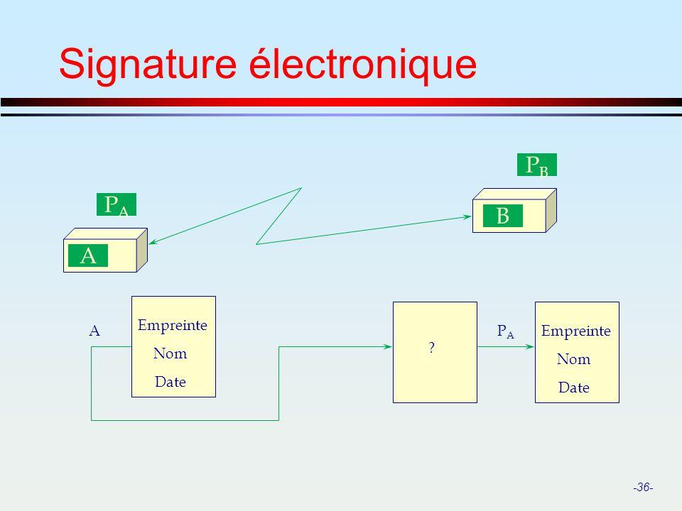 -36- Signature électronique A PAPA B PBPB Empreinte A Nom Date ? Empreinte Nom Date PAPA