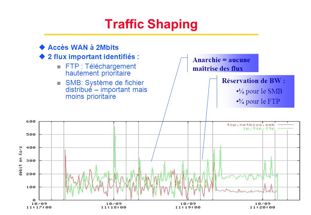 Traffic Designer : Technologie fondatrice Classification Applicative Analyse de la grammaire et du comportement des flux Reconnaître les applications sur des ports non standards Analyse des négociations dynamiques de ports Passive FTP, Oracle, SAP, VoIP, … Analyse des données internes à chaque application fichiers attachés, URL, Noms des bases Classification décorrélée du service Audit, Billing, QoS, Firewall ….