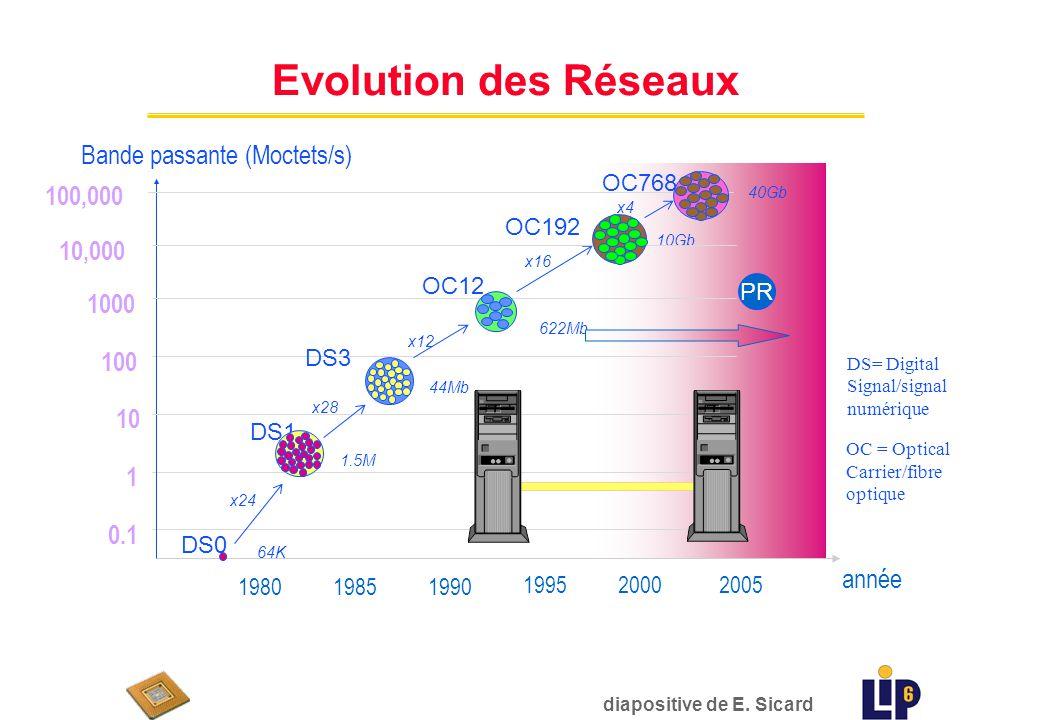 Historique des PR (2) udébut 2003, environ 20 entreprises offrent soit des PR, soit annoncent leur developpement ufin 2003, le marché est plutôt dominé par les PME mais les grandes entreprises comblent leur retard… u Environ 200 projets utilisant des PR en cours chez les fournisseurs déquipements réseaux : le processeur IBM est utilisé par Alcatel, CISCO, NORTEL,… u 2004-2006 : nombreux rachats et liquidations de petites entreprises, des investissements des grandes dans la formation (Intel) udébut 2007 ce développement continue