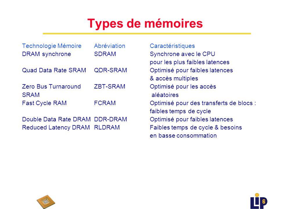 Pyramide des mémoires uLa mémoire de plus grande taille est la moins chère uBande passante : n Mesure générale du débit mémoire n Laccroissement du parallélisme du chemin de données permet plus de débit n Ne peut être étendu arbitrairement : (limité par le nombre de pattes, la taille du bus adresses du processeur,...) Reg mem.