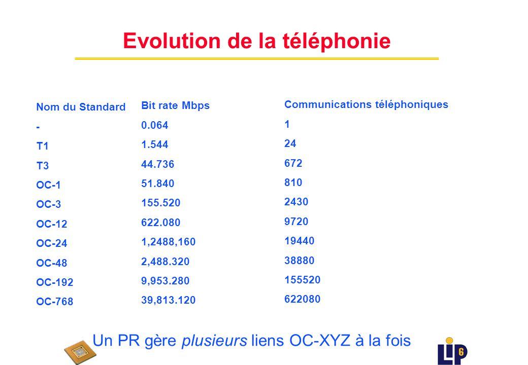 Bande passante (Moctets/s) 100,000 0.1 1 1000 19801990 1995 1985 2000 DS0 année 64K 1.5M DS1 10 100 DS3 44Mb OC12 622Mb x24 x28 x12 10Gb x16 10,000 OC192 x4 OC768 40Gb 2005 PR DS= Digital Signal/signal numérique OC = Optical Carrier/fibre optique diapositive de E.