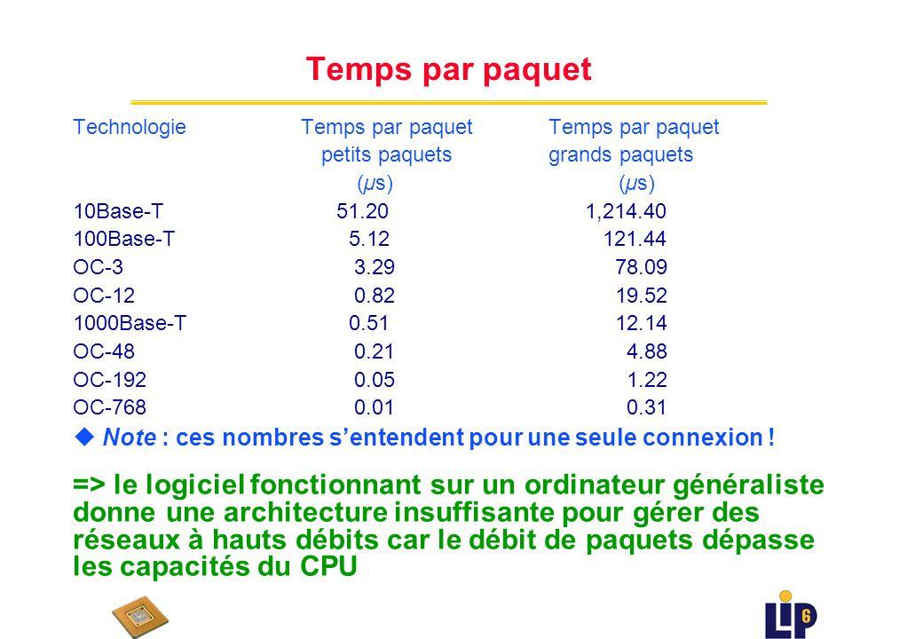 Exemples de débits de paquets Technologie Débit du Débit de paquets Débit de paquets réseau petits paquets grands paquets (Gbps) (Kpaquet/s) (Kpaquet/s) 10Base-T 0.010 19.5 0.8 100Base-T 0.100 195.3 8.2 OC-3 0.156 303.8 12.8 OC-12 0.622 1,214.8 51.2 1000Base-T 1.000 1,953.1 82.3 OC-48 2.488 4,860.0 204.9 OC-192 9.953 19,440.0 819.6 OC-768 39.813 77,760.0 3,278.4 => concept clé : le débit maximum de paquets se produit avec les paquets de taille minimale