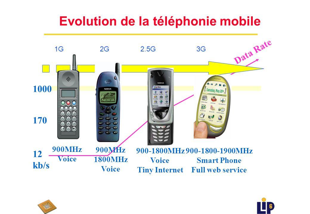 900MHz Voice 1G 900MHz 1800MHz Voice 2G 900-1800-1900MHz Smart Phone Full web service 3G 900-1800MHz Voice Tiny Internet 2.5G 12 kb/s 170 1000 Data Rate Evolution de la téléphonie mobile