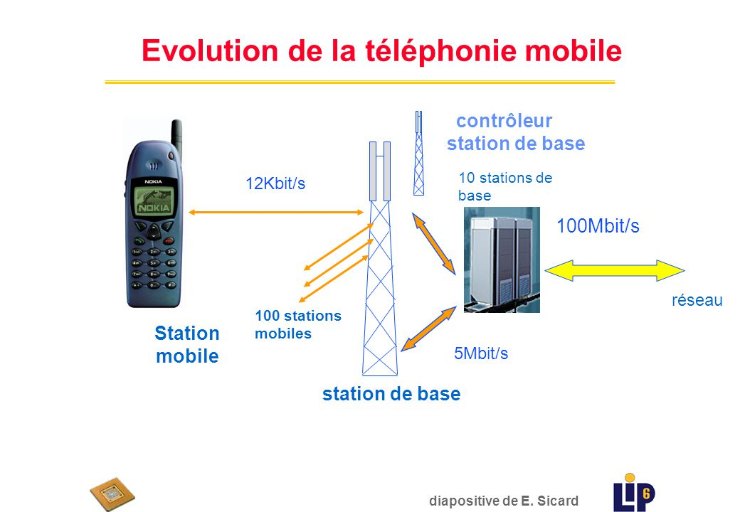 900MHz Voice 1G 900MHz 1800MHz Voice 2G 900-1800-1900MHz Smart Phone Full web service 3G 900-1800MHz Voice Tiny Internet 2.5G 12 kb/s 170 1000 Data Rate Evolution de la téléphonie mobile