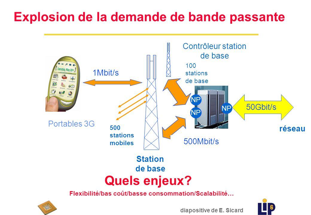 Station de base Contrôleur station de base 1Mbit/s 500Mbit/s 50Gbit/s réseau Portables 3G 500 stations mobiles 100 stations de base NP diapositive de E.