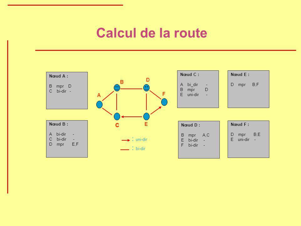 Calcul de la route B D A c E F : bi-dir : uni-dir Nœud C : A bi_dir - B mpr D E uni-dir - Nœud E : D mpr B,F Nœud B : A bi-dir - C bi-dir - D mpr E,F