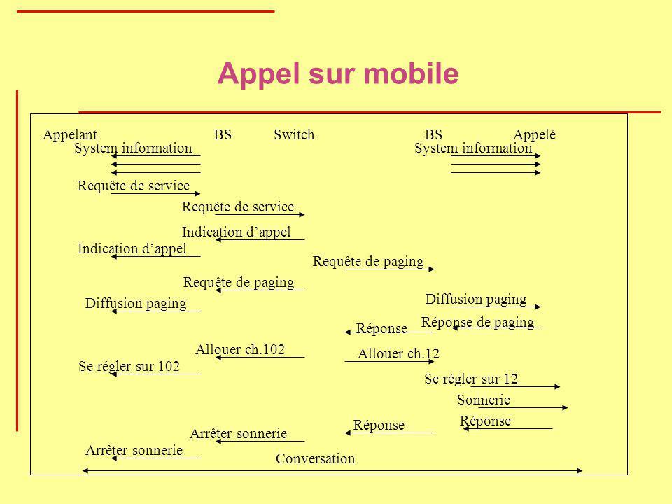 Appel sur mobile System information Indication dappel AppelantBS SwitchAppelé System information Requête de service Indication dappel Requête de pagin