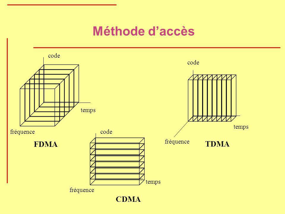 Méthode daccès temps fréquence code TDMA temps fréquence code FDMA temps fréquence code CDMA