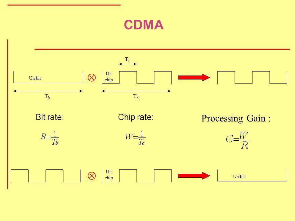 Un bit Un chip TbTb TbTb TcTc Bit rate:Chip rate: Processing Gain : CDMA Un bit Un chip
