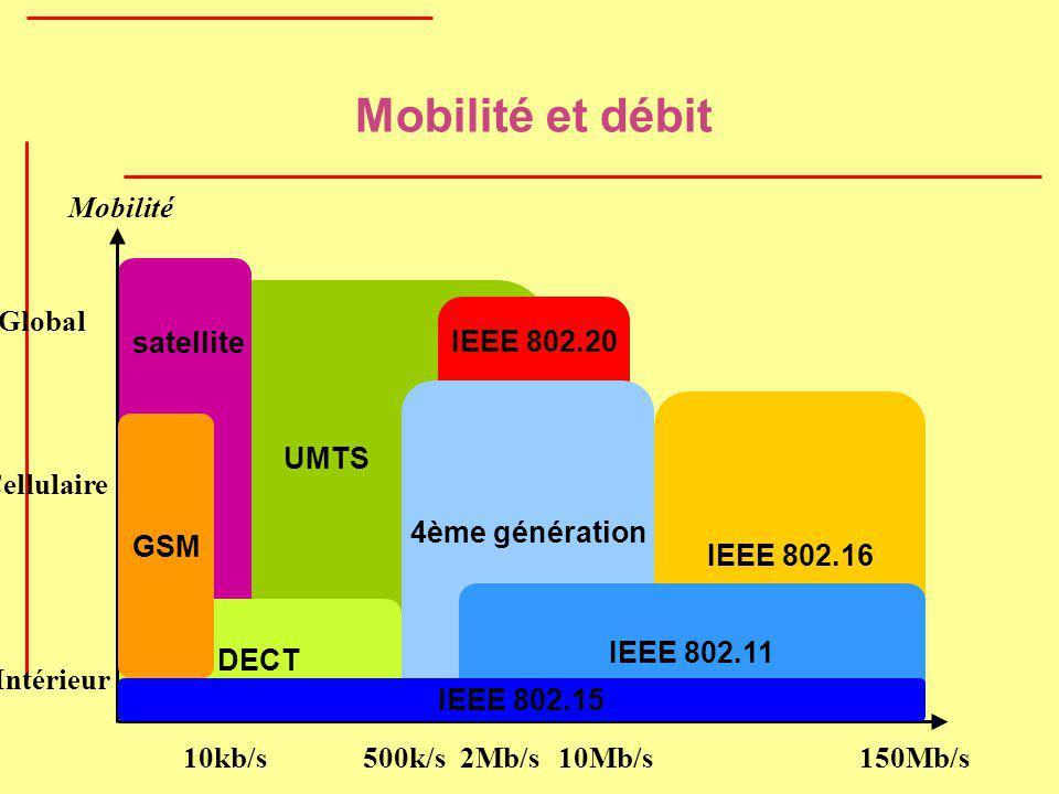 Mobilité et débit UMTS IEEE 802.16 DECT Mobilité GSM satellite 10kb/s500k/s10Mb/s150Mb/s Global Cellulaire Intérieur 2Mb/s 4ème génération IEEE 802.11