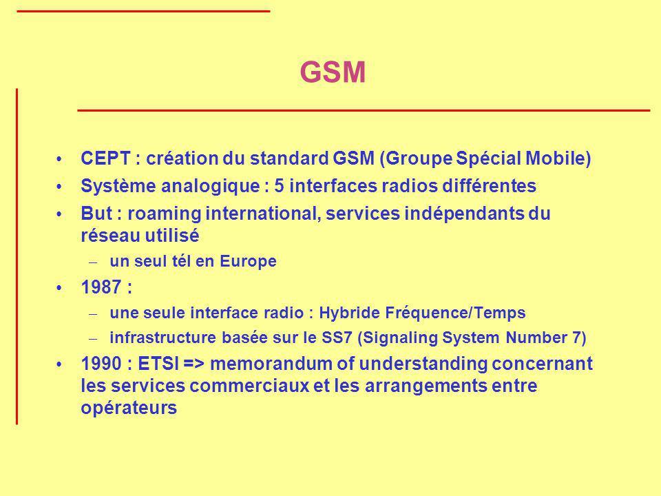 GSM CEPT : création du standard GSM (Groupe Spécial Mobile) Système analogique : 5 interfaces radios différentes But : roaming international, services