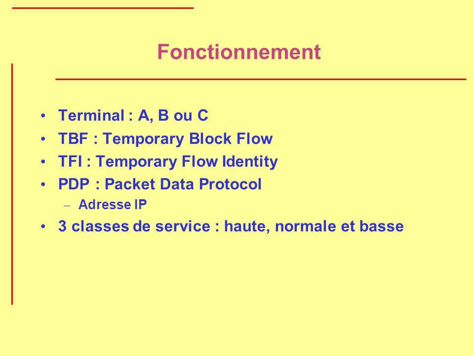 Fonctionnement Terminal : A, B ou C TBF : Temporary Block Flow TFI : Temporary Flow Identity PDP : Packet Data Protocol – Adresse IP 3 classes de serv