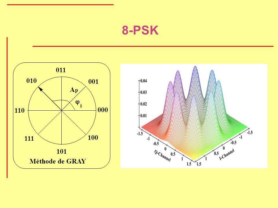 8-PSK i A p 000 001 010 011 100 101 110 111 Méthode de GRAY