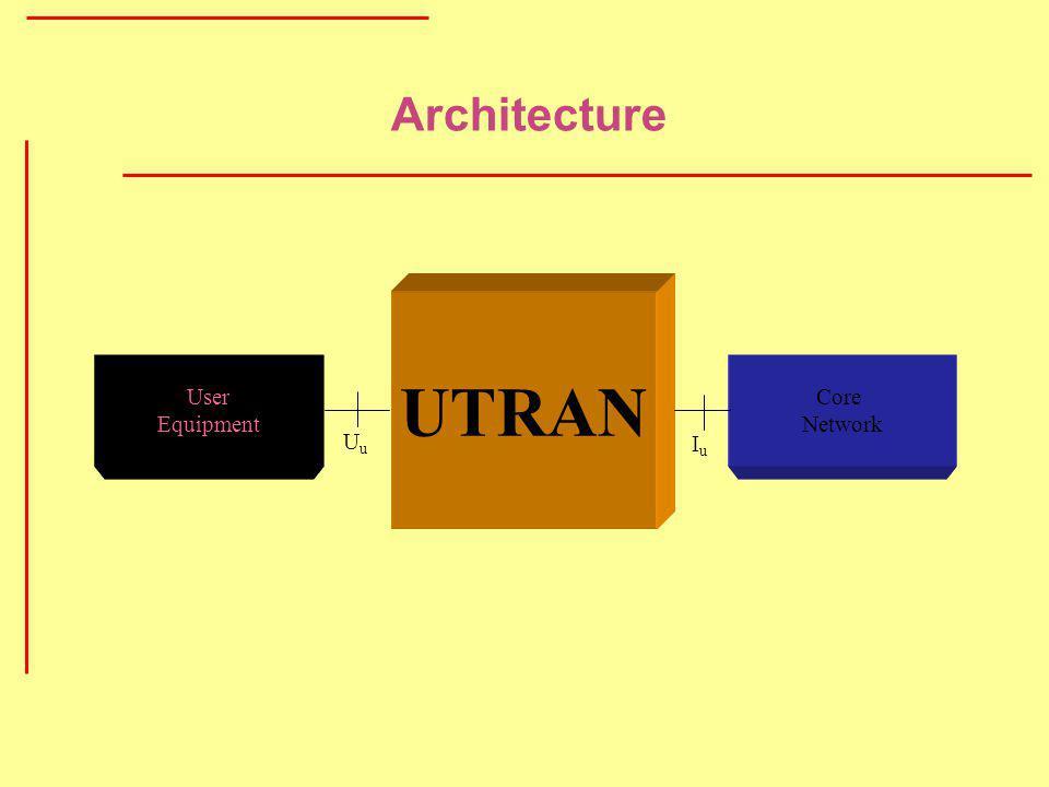 Architecture User Equipment UTRAN Core Network UuUu IuIu