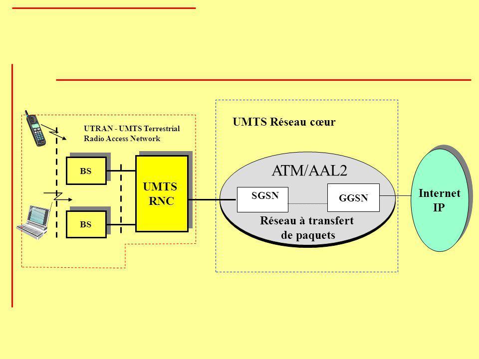 Internet IP Internet IP SGSN GGSN Réseau à transfert de paquets BS UTRAN - UMTS Terrestrial Radio Access Network UMTS RNC UMTS RNC UMTS Réseau cœur AT