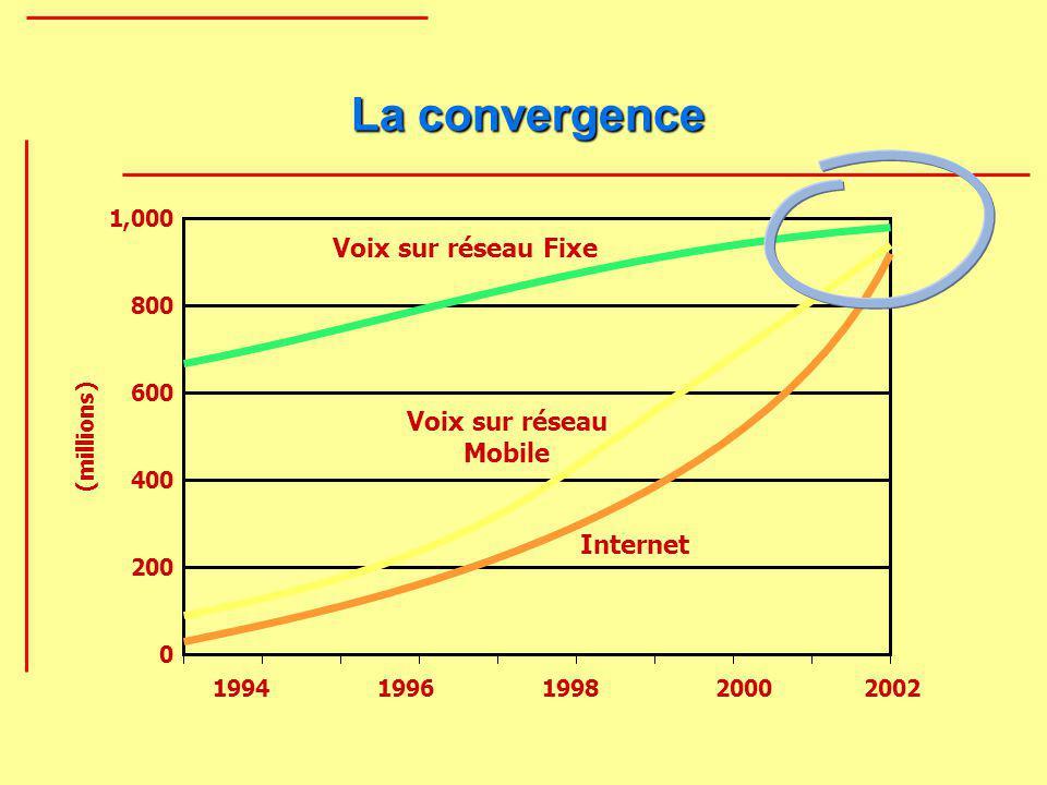 Références Http://www.3gpp.org http://www.ietf.org Les réseaux de mobiles et les réseaux sans fil, K.