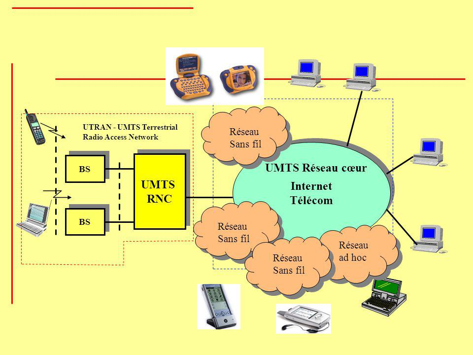 Internet Télécom Internet Télécom BS UTRAN - UMTS Terrestrial Radio Access Network UMTS RNC UMTS RNC UMTS Réseau cœur Réseau Sans fil Réseau ad hoc Ho