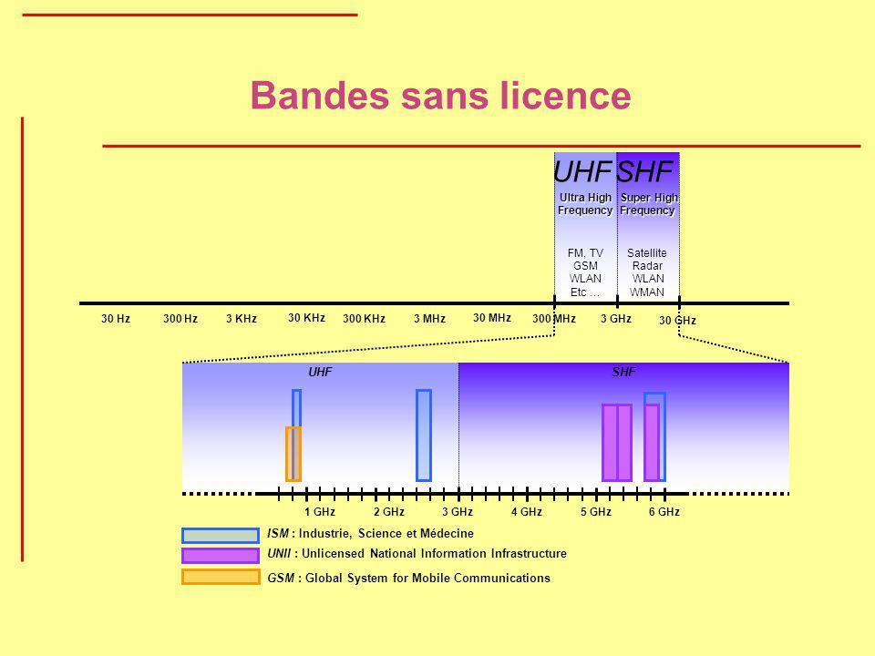 Bandes sans licence 30 Hz300 Hz3 KHz 30 KHz 300 KHz3 MHz 30 MHz 300 MHz3 GHz 30 GHz 3 GHz4 GHz 5 GHz1 GHz2 GHz6 GHz ISM : Industrie, Science et Médeci