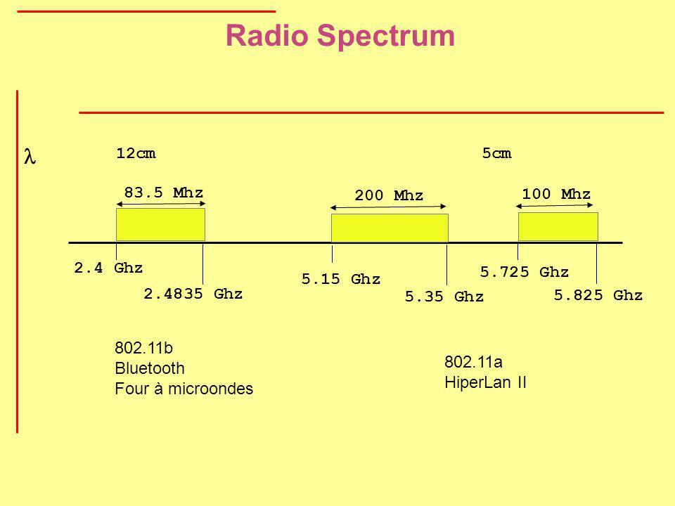Radio Spectrum 100 Mhz 5.725 Ghz 5.825 Ghz 802.11a HiperLan II 83.5 Mhz 2.4 Ghz 2.4835 Ghz 802.11b Bluetooth Four à microondes 12cm 5cm 200 Mhz 5.35 G