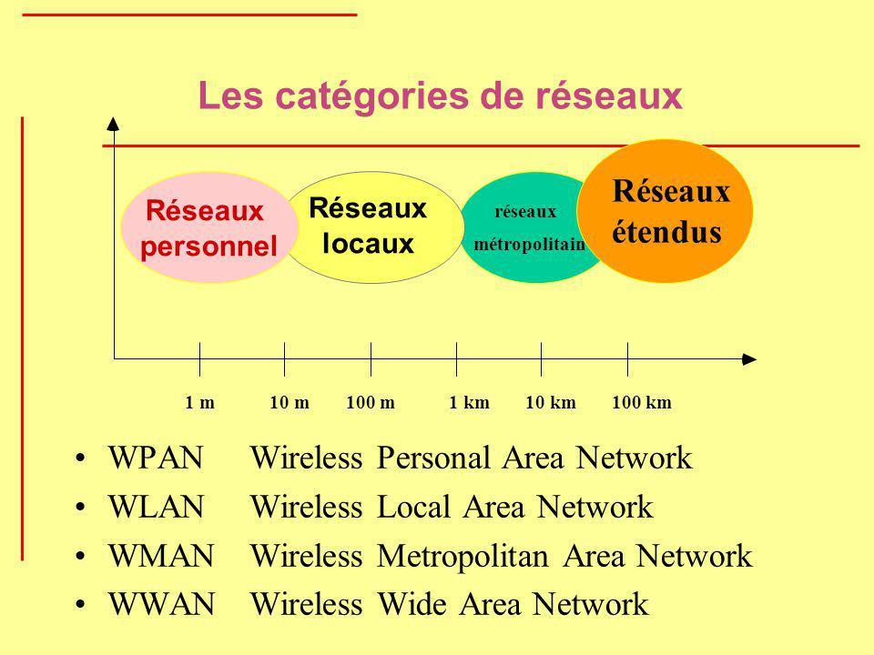 Les catégories de réseaux WPAN Wireless Personal Area Network WLAN Wireless Local Area Network WMANWireless Metropolitan Area Network WWAN Wireless Wi