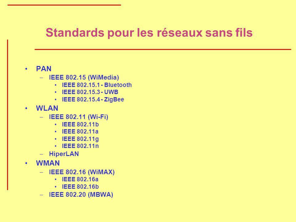 Standards pour les réseaux sans fils PAN – IEEE 802.15 (WiMedia) IEEE 802.15.1 - Bluetooth IEEE 802.15.3 - UWB IEEE 802.15.4 - ZigBee WLAN – IEEE 802.