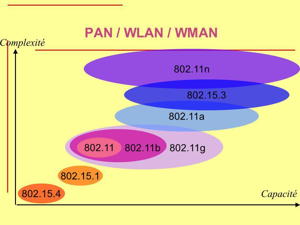 802.15.4 802.15.1 Capacité Complexité PAN / WLAN / WMAN 802.11n 802.11 802.11b802.11g 802.11a 802.15.3