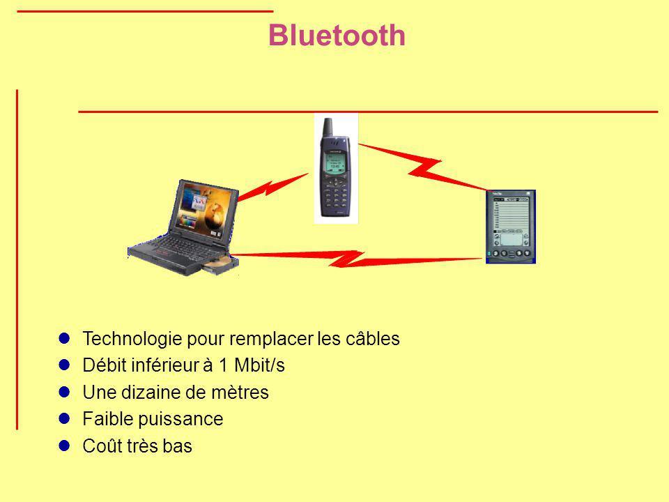 Bluetooth Technologie pour remplacer les câbles Débit inférieur à 1 Mbit/s Une dizaine de mètres Faible puissance Coût très bas