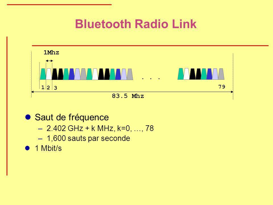 Bluetooth Radio Link Saut de fréquence –2.402 GHz + k MHz, k=0, …, 78 –1,600 sauts par seconde 1 Mbit/s... 1Mhz 1 2 3 79 83.5 Mhz