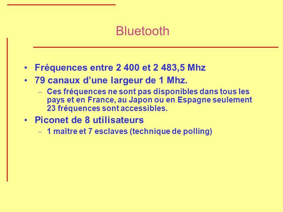 Bluetooth Fréquences entre 2 400 et 2 483,5 Mhz 79 canaux dune largeur de 1 Mhz. – Ces fréquences ne sont pas disponibles dans tous les pays et en Fra
