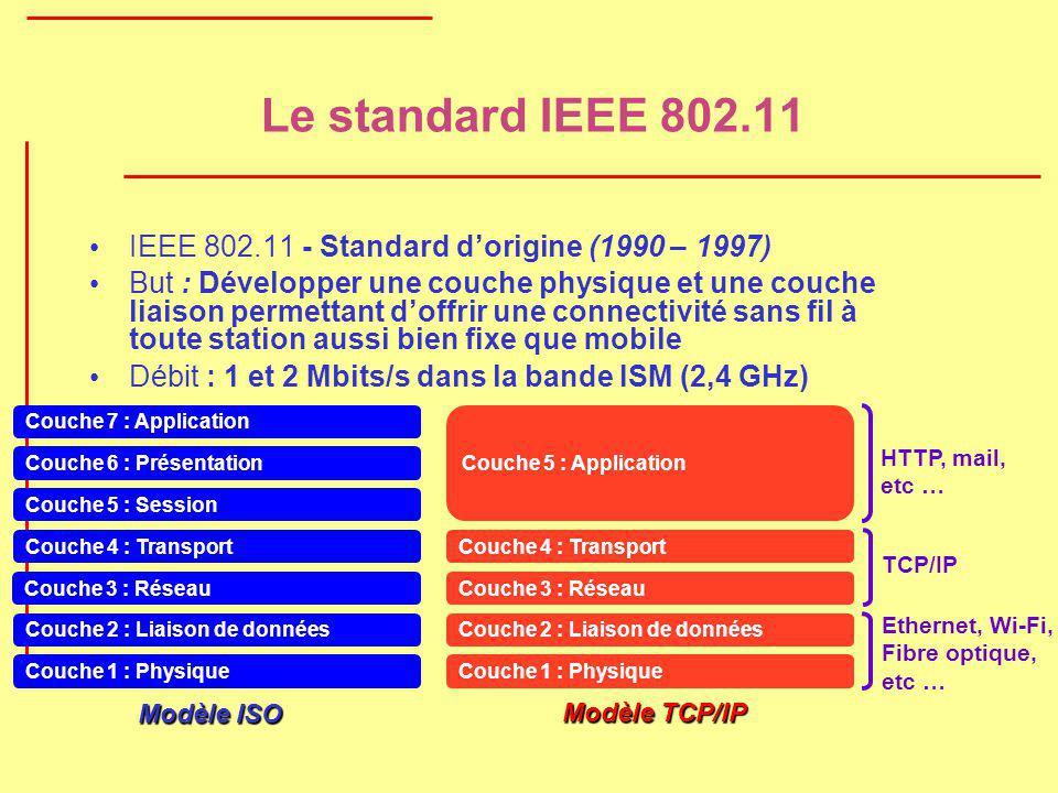 Le standard IEEE 802.11 Couche 1 : Physique Couche 3 : Réseau Couche 4 : Transport Couche 2 : Liaison de données Couche 5 : Session Couche 7 : Applica