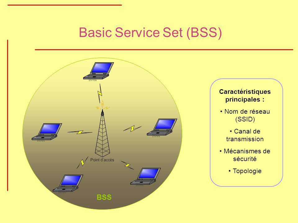 Basic Service Set (BSS) BSS Caractéristiques principales : Nom de réseau (SSID) Canal de transmission Mécanismes de sécurité Topologie