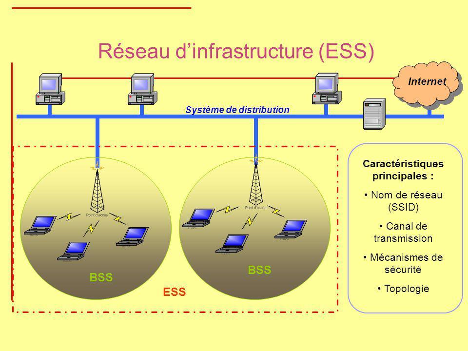 Réseau dinfrastructure (ESS) BSS ESS Système de distribution BSS Caractéristiques principales : Nom de réseau (SSID) Canal de transmission Mécanismes