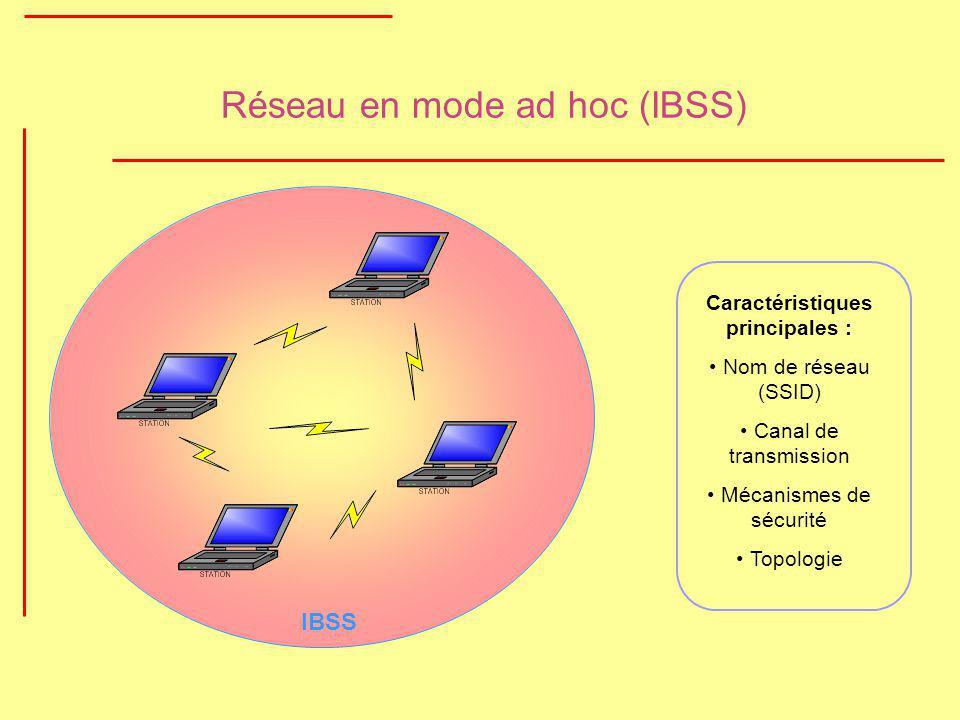 Réseau en mode ad hoc (IBSS) IBSS Caractéristiques principales : Nom de réseau (SSID) Canal de transmission Mécanismes de sécurité Topologie