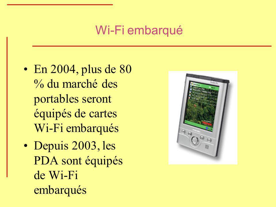 Wi-Fi embarqué En 2004, plus de 80 % du marché des portables seront équipés de cartes Wi-Fi embarqués Depuis 2003, les PDA sont équipés de Wi-Fi embar