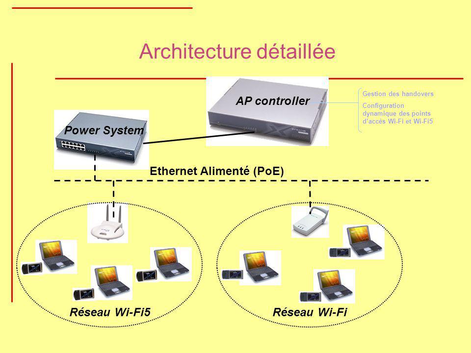 Architecture détaillée Réseau Wi-FiRéseau Wi-Fi5 Ethernet Alimenté (PoE) AP controller Power System Gestion des handovers Configuration dynamique des