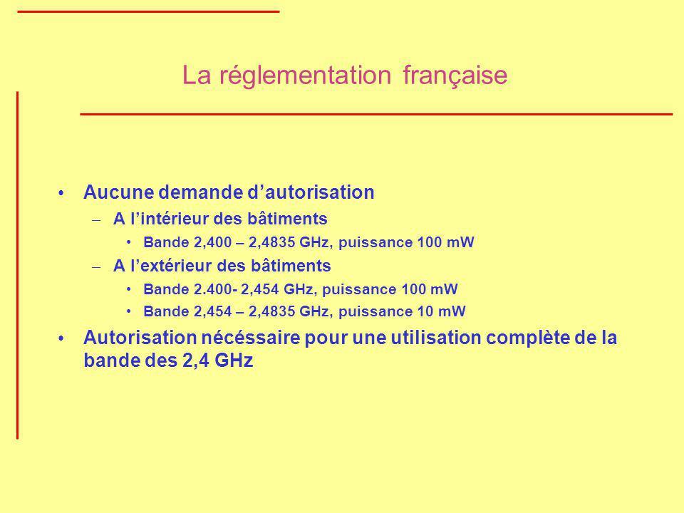La réglementation française Aucune demande dautorisation – A lintérieur des bâtiments Bande 2,400 – 2,4835 GHz, puissance 100 mW – A lextérieur des bâ