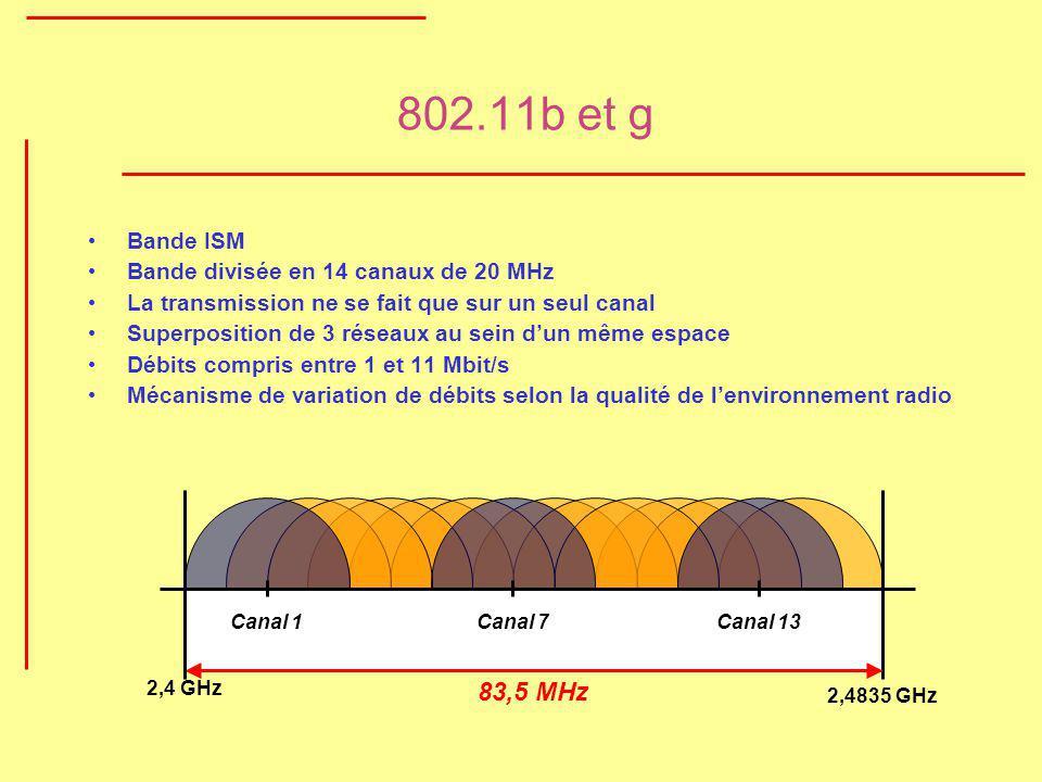 802.11b et g Bande ISM Bande divisée en 14 canaux de 20 MHz La transmission ne se fait que sur un seul canal Superposition de 3 réseaux au sein dun mê