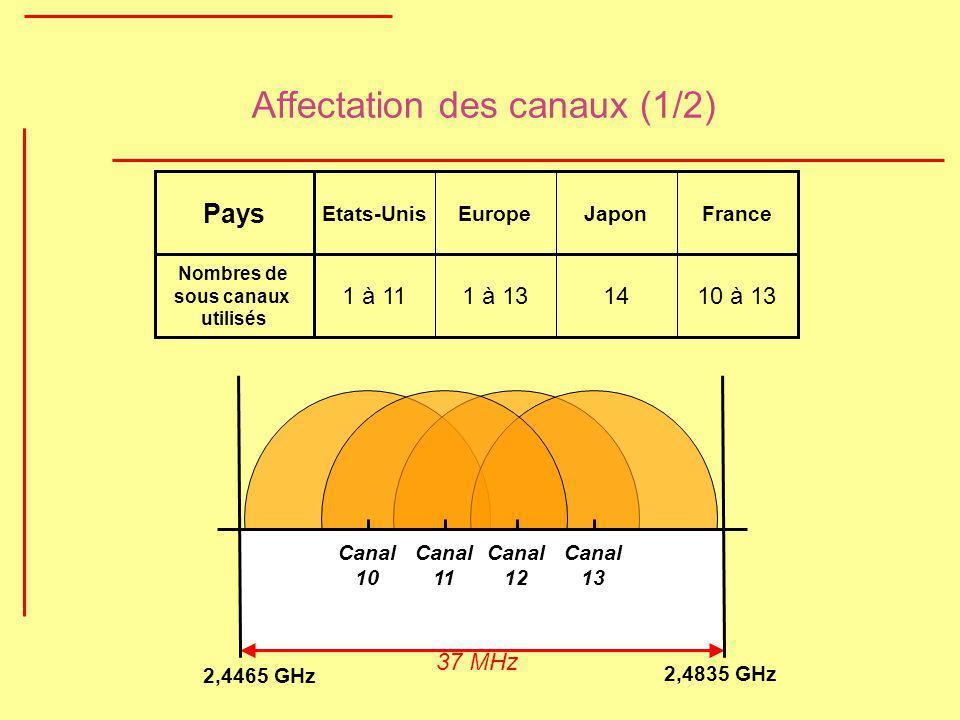 Affectation des canaux (1/2) 10 à 13141 à 131 à 11 Nombres de sous canaux utilisés Pays Etats-UnisEuropeJaponFrance Canal 10 Canal 11 Canal 12 Canal 1