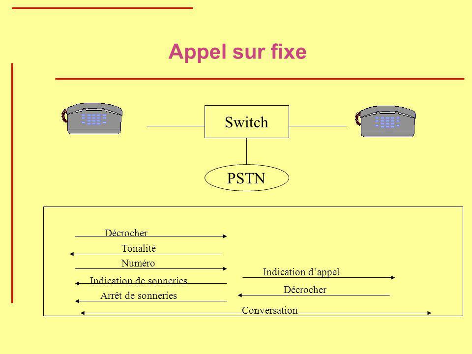 Appel sur fixe Switch PSTN Décrocher Tonalité Numéro Indication de sonneries Indication dappel Décrocher Conversation Arrêt de sonneries