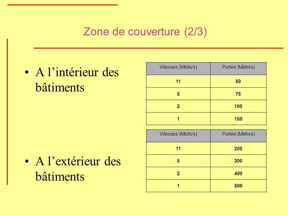 Zone de couverture (2/3) A lintérieur des bâtiments A lextérieur des bâtiments Vitesses (Mbits/s)Portée (Mètres) 1150 575 2100 1150 Vitesses (Mbits/s)
