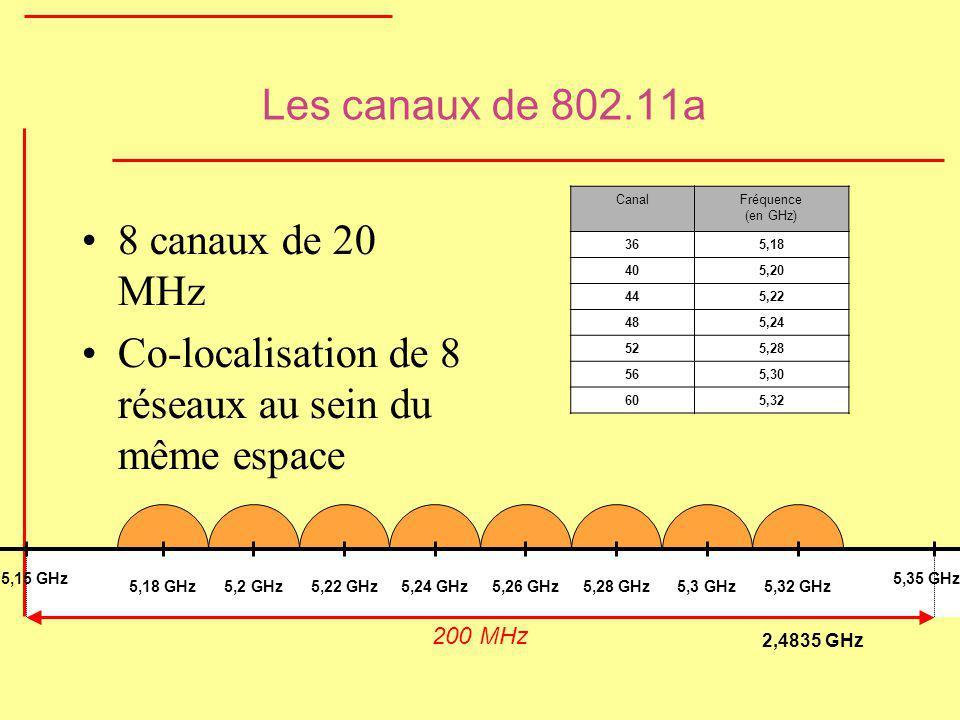 Les canaux de 802.11a 8 canaux de 20 MHz Co-localisation de 8 réseaux au sein du même espace 5,18 GHz5,2 GHz5,28 GHz5,22 GHz5,24 GHz5,26 GHz5,3 GHz5,3