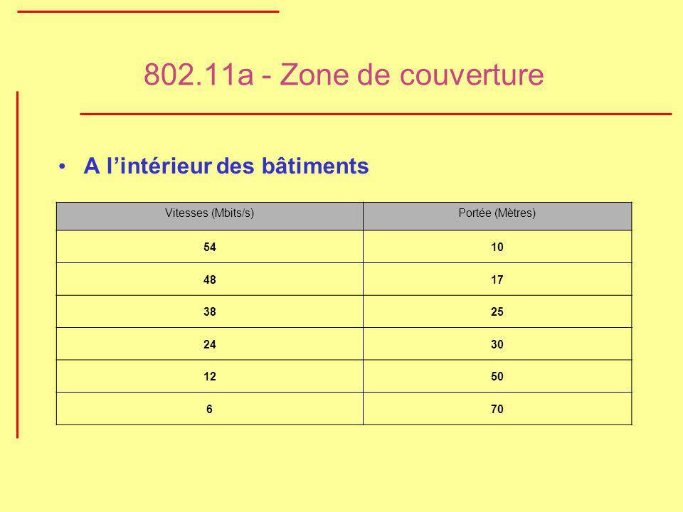 802.11a - Zone de couverture A lintérieur des bâtiments Vitesses (Mbits/s)Portée (Mètres) 5410 4817 3825 2430 1250 670