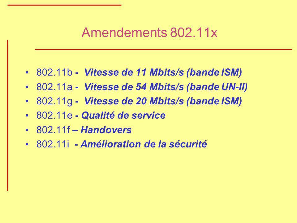 Amendements 802.11x 802.11b - Vitesse de 11 Mbits/s (bande ISM) 802.11a - Vitesse de 54 Mbits/s (bande UN-II) 802.11g - Vitesse de 20 Mbits/s (bande I