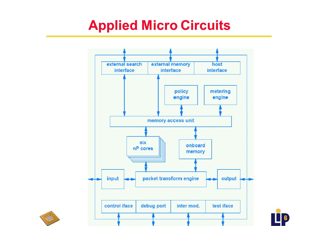 Applied Micro Circuits AMCC (Q1 1999- ) u premier fournisseur (historiquement parlant) uBasé sur EPIF-200 u processeur orienté paquet pour couches 2-7 n 64bit network processor n jeu d instructions optimisé n « zero »-overhead task switching among 8 threads n programmable policy engine for packet classification n Search Engine for layer 2 LAN bridging and layer 3 longest prefix match lookup n packet transform engine n statistics engines